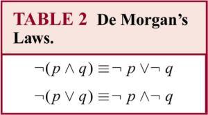 DeMorgan law